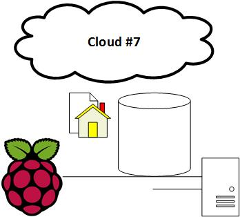Webserver and Data Management with a Rasberry Pi